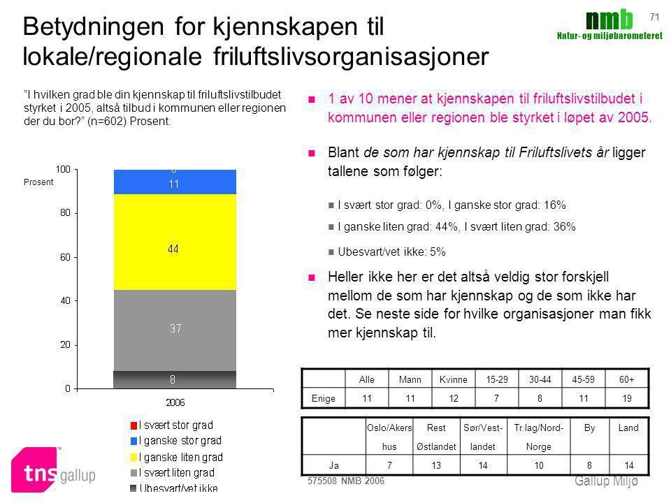 Gallup Miljø nmbnmb Natur- og miljøbarometeret 575508 NMB 2006 71 1 av 10 mener at kjennskapen til friluftslivstilbudet i kommunen eller regionen ble