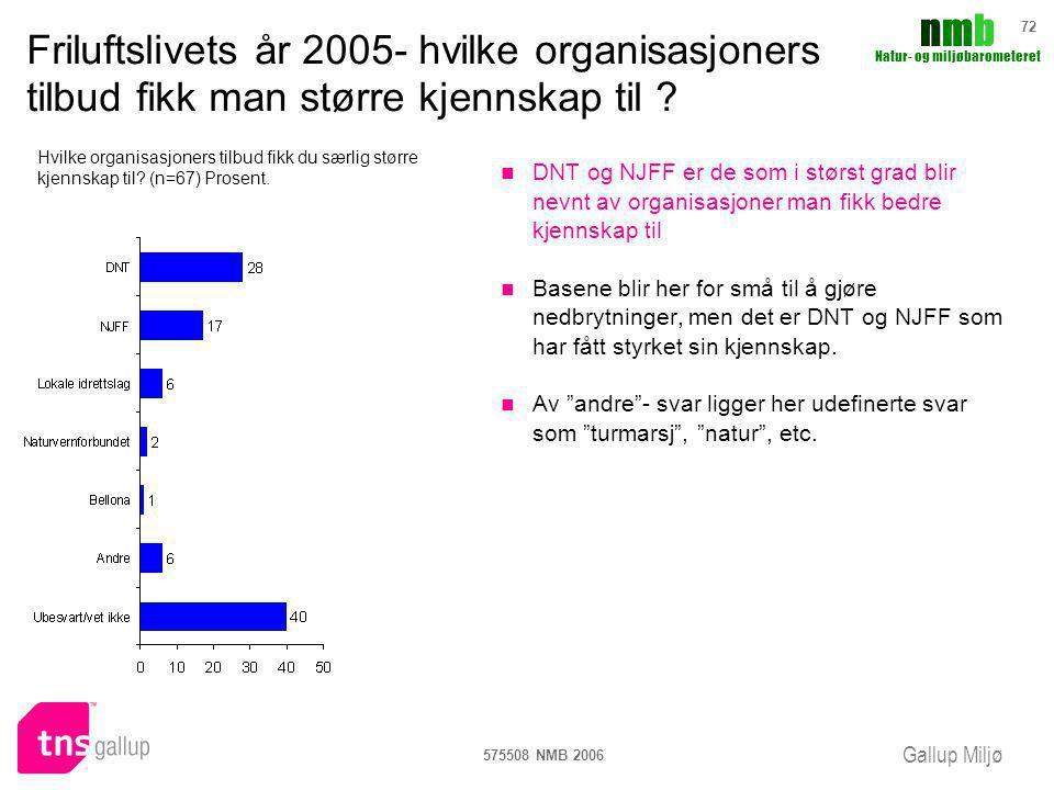 Gallup Miljø nmbnmb Natur- og miljøbarometeret 575508 NMB 2006 72 Friluftslivets år 2005- hvilke organisasjoners tilbud fikk man større kjennskap til