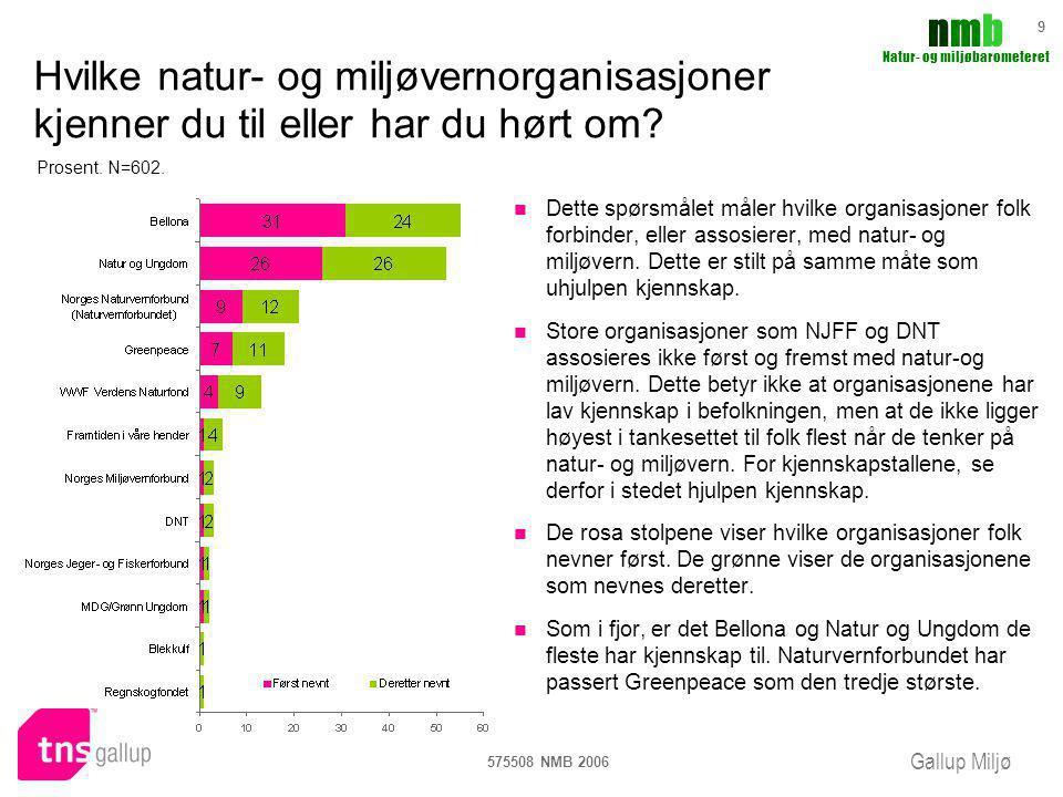 Gallup Miljø nmbnmb Natur- og miljøbarometeret 575508 NMB 2006 9 Hvilke natur- og miljøvernorganisasjoner kjenner du til eller har du hørt om? Dette s