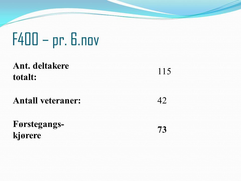 F400 – pr. 6.nov Ant. deltakere totalt: 115 Antall veteraner:42 Førstegangs- kjørere 73