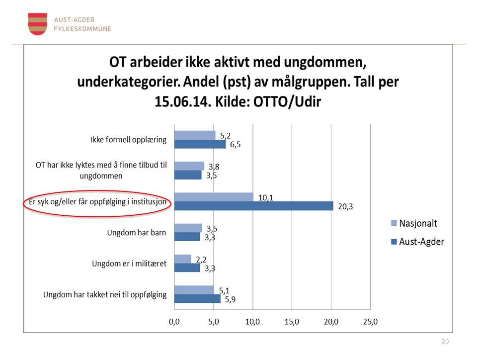 Kilde: OTTO/Udir Nord Trøndelag
