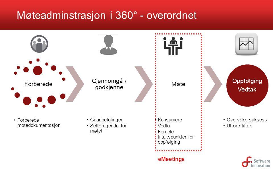 Forberede Forberede møtedokumentasjon Gjennomgå / godkjenne Gi anbefalinger Sette agenda for møtet Møte Konsumere Vedta Fordele tiltakspunkter for opp