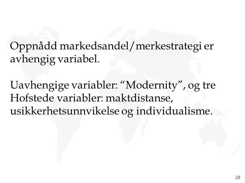 """28 Oppnådd markedsandel/merkestrategi er avhengig variabel. Uavhengige variabler: """"Modernity"""", og tre Hofstede variabler: maktdistanse, usikkerhetsunn"""