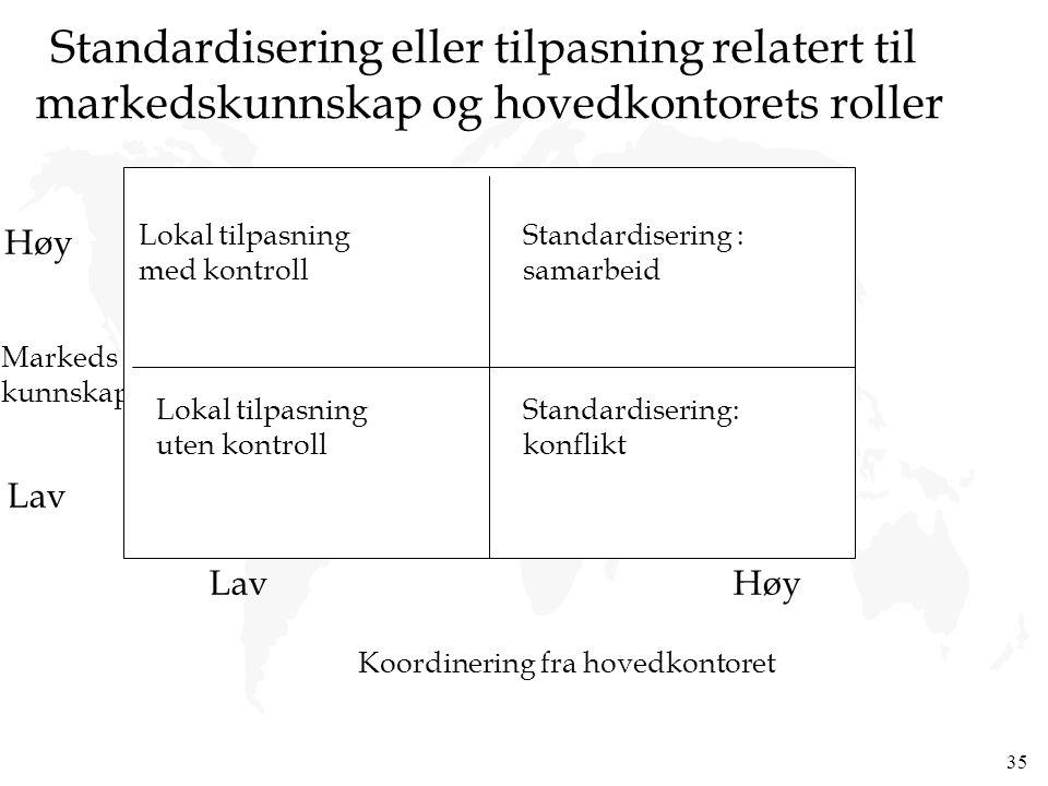 35 Standardisering eller tilpasning relatert til markedskunnskap og hovedkontorets roller Markeds kunnskap Høy Lav Koordinering fra hovedkontoret LavH