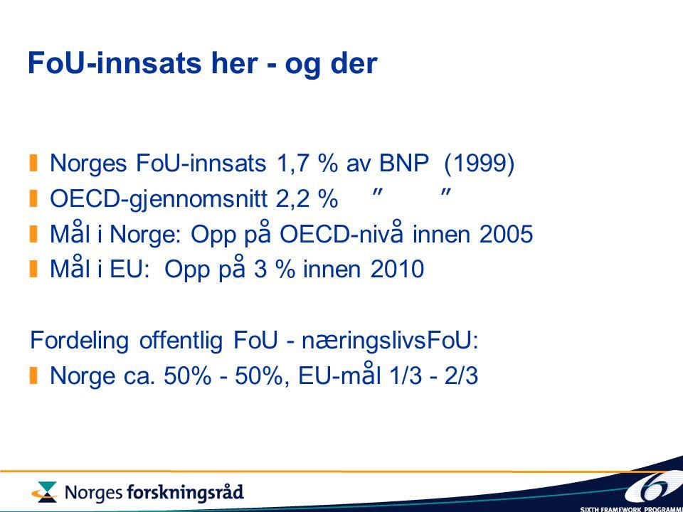 FoU-innsats her - og der Norges FoU-innsats 1,7 % av BNP (1999) OECD-gjennomsnitt 2,2 % M å l i Norge: Opp p å OECD-niv å innen 2005 M å l i EU: Opp p å 3 % innen 2010 Fordeling offentlig FoU - n æ ringslivsFoU: Norge ca.