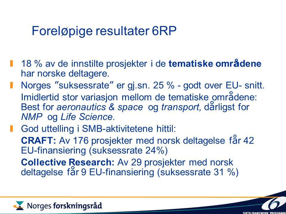 Forel ø pige resultater 6RP 18 % av de innstilte prosjekter i de tematiske omr å dene har norske deltagere.