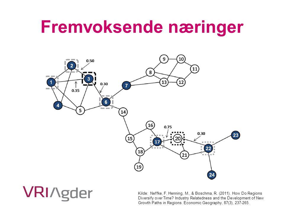 Fremvoksende næringer Kilde: Neffke, F. Henning, M., & Boschma, R. (2011). How Do Regions Diversify over Time? Industry Relatedness and the Developmen