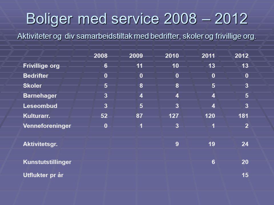 Boliger med service 2008 – 2012 Aktiviteter og div samarbeidstiltak med bedrifter, skoler og frivillige org. 20082009201020112012 Frivillige org611101