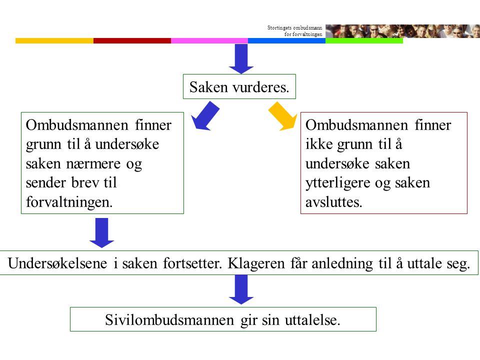 Stortingets ombudsmann for forvaltningen Ombudsmannen finner grunn til å undersøke saken nærmere og sender brev til forvaltningen. Ombudsmannen finner