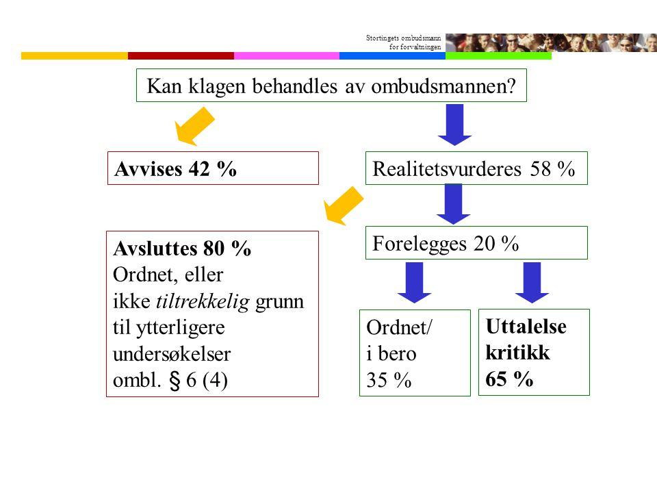 Stortingets ombudsmann for forvaltningen Kan klagen behandles av ombudsmannen? Avvises 42 % Avsluttes 80 % Ordnet, eller ikke tiltrekkelig grunn til y