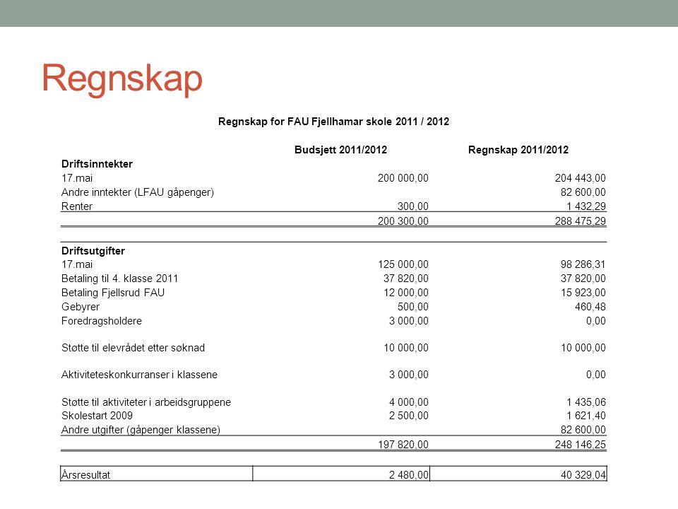 Regnskap Regnskap for FAU Fjellhamar skole 2011 / 2012 Budsjett 2011/2012Regnskap 2011/2012 Driftsinntekter 17.mai200 000,00204 443,00 Andre inntekter