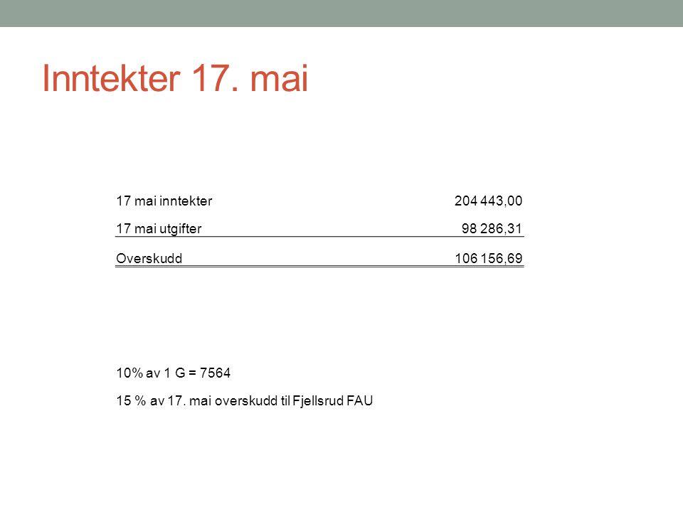 Inntekter 17. mai 17 mai inntekter204 443,00 17 mai utgifter98 286,31 Overskudd106 156,69 10% av 1 G = 7564 15 % av 17. mai overskudd til Fjellsrud FA