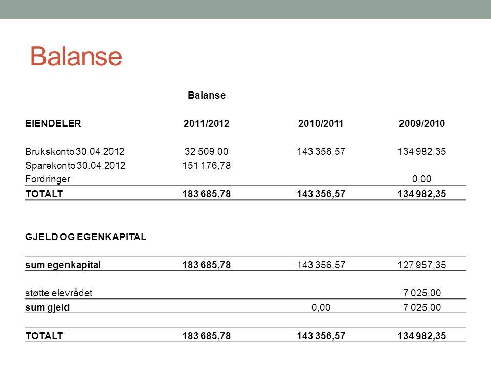 Balanse EIENDELER2011/20122010/20112009/2010 Brukskonto 30.04.201232 509,00143 356,57134 982,35 Sparekonto 30.04.2012151 176,78 Fordringer0,00 TOTALT1