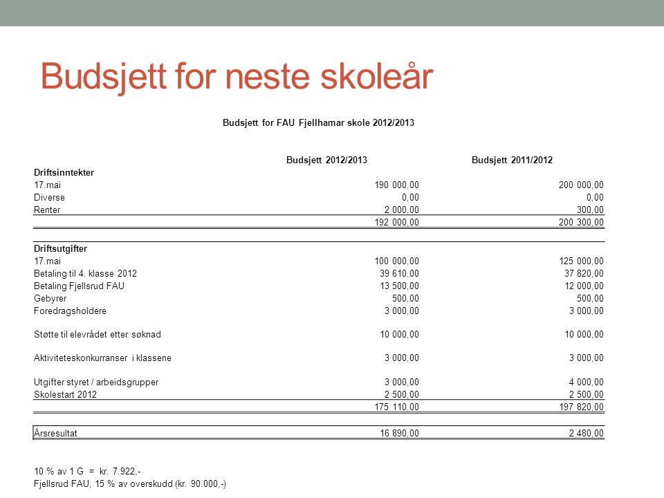 Budsjett for neste skoleår Budsjett for FAU Fjellhamar skole 2012/2013 Budsjett 2012/2013Budsjett 2011/2012 Driftsinntekter 17.mai190 000,00200 000,00