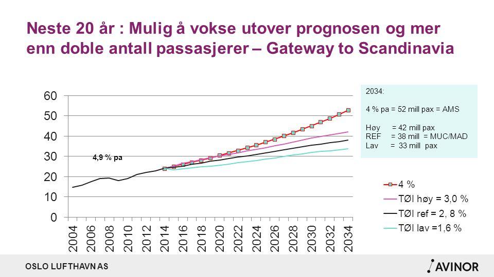 OSLO LUFTHAVN AS Neste 20 år : Mulig å vokse utover prognosen og mer enn doble antall passasjerer – Gateway to Scandinavia