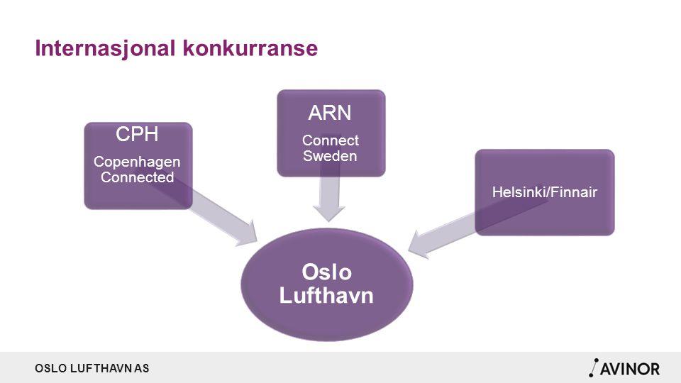 OSLO LUFTHAVN AS Internasjonal konkurranse Oslo Lufthavn CPH Copenhagen Connected ARN Connect Sweden Helsinki/Finnair