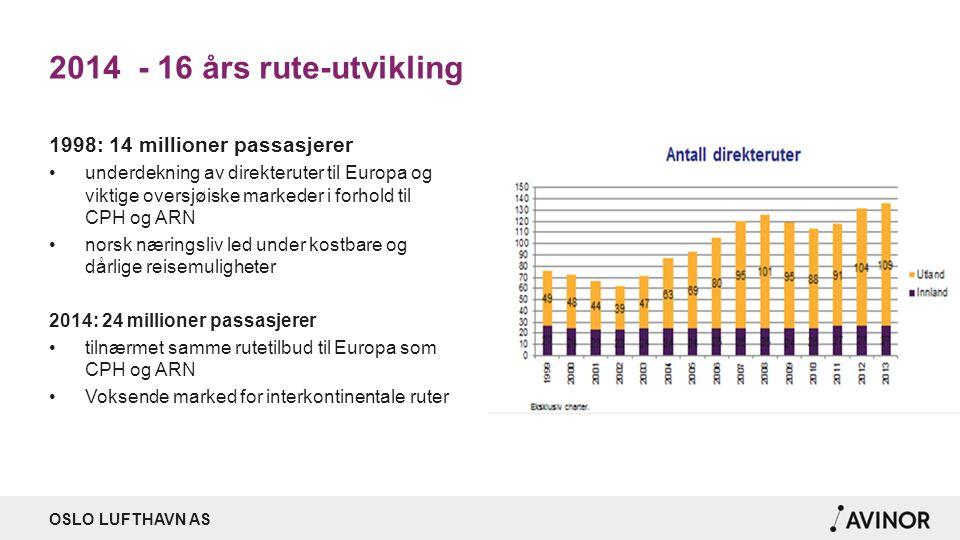 OSLO LUFTHAVN AS 2014 - 16 års rute-utvikling 1998: 14 millioner passasjerer underdekning av direkteruter til Europa og viktige oversjøiske markeder i