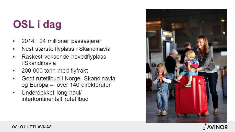 OSLO LUFTHAVN AS OSL i dag 2014 : 24 millioner passasjerer Nest største flyplass i Skandinavia Raskest voksende hovedflyplass i Skandinavia 200 000 to