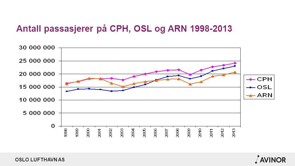 OSLO LUFTHAVN AS Antall passasjerer på CPH, OSL og ARN 1998-2013
