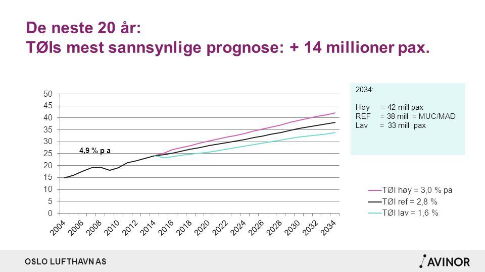 OSLO LUFTHAVN AS De neste 20 år: TØIs mest sannsynlige prognose: + 14 millioner pax.