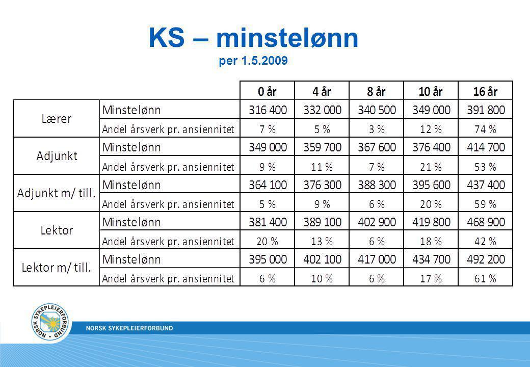 KS – minstelønn per 1.5.2009
