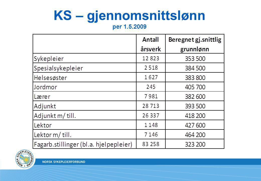 KS – gjennomsnittslønn per 1.5.2009