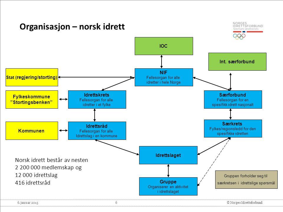 6. januar 2015 6© Norges Idrettsforbund NIF Fellesorgan for alle idretter i hele Norge Særforbund Fellesorgan for en spesifikk idrett nasjonalt Gruppe