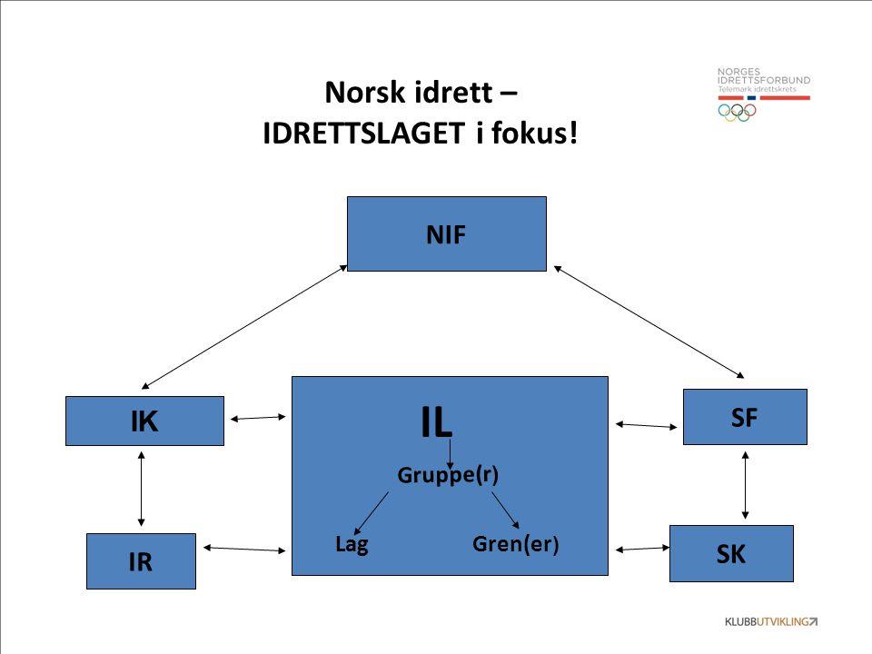 Norsk idrett – IDRETTSLAGET i fokus! IL Gruppe(r ) LagGren(er ) NIF IK SF IR SK