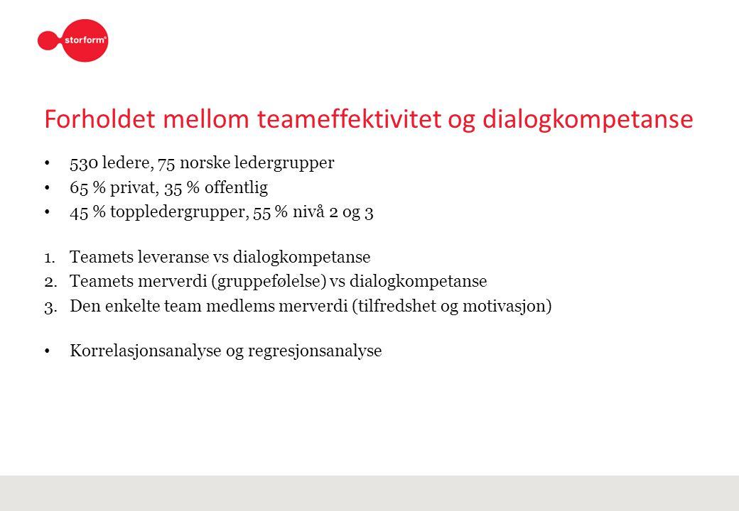 Forholdet mellom teameffektivitet og dialogkompetanse 530 ledere, 75 norske ledergrupper 65 % privat, 35 % offentlig 45 % toppledergrupper, 55 % nivå