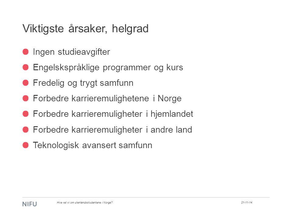 Viktigste årsaker, helgrad Ingen studieavgifter Engelskspråklige programmer og kurs Fredelig og trygt samfunn Forbedre karrieremulighetene i Norge Forbedre karrieremuligheter i hjemlandet Forbedre karrieremuligheter i andre land Teknologisk avansert samfunn 21-11-14Hva vet vi om utenlandsstudentene i Norge