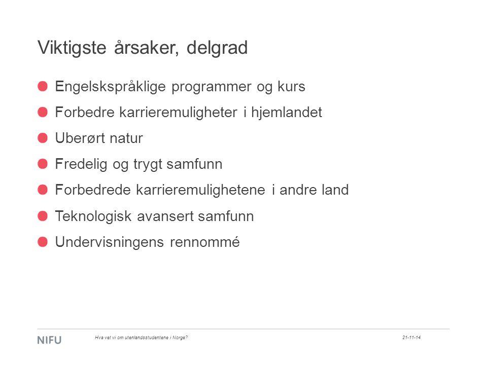 Viktigste årsaker, delgrad Engelskspråklige programmer og kurs Forbedre karrieremuligheter i hjemlandet Uberørt natur Fredelig og trygt samfunn Forbedrede karrieremulighetene i andre land Teknologisk avansert samfunn Undervisningens rennommé 21-11-14Hva vet vi om utenlandsstudentene i Norge