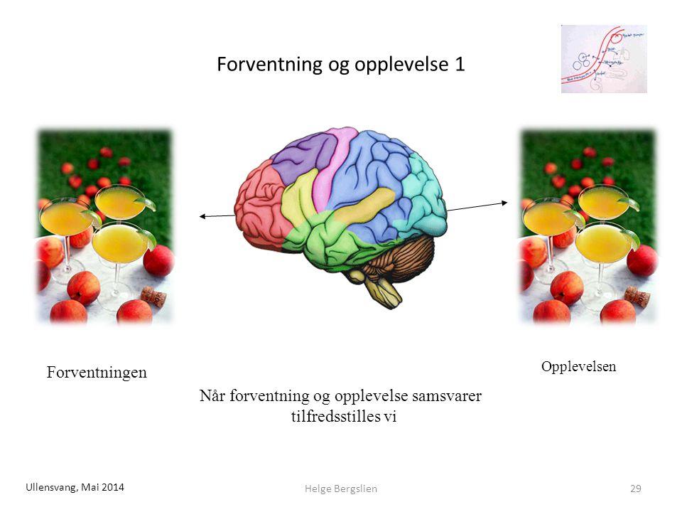 Forventning og opplevelse 1 Forventningen Opplevelsen Når forventning og opplevelse samsvarer tilfredsstilles vi Helge Bergslien29 Ullensvang, Mai 2014