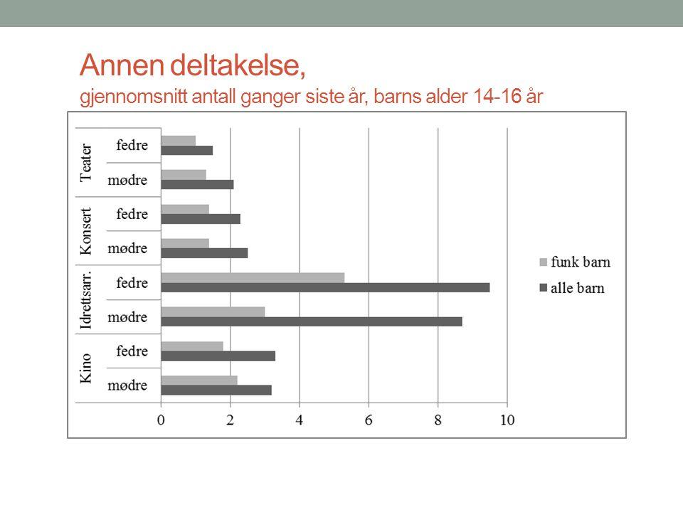 Annen deltakelse, gjennomsnitt antall ganger siste år, barns alder 14-16 år