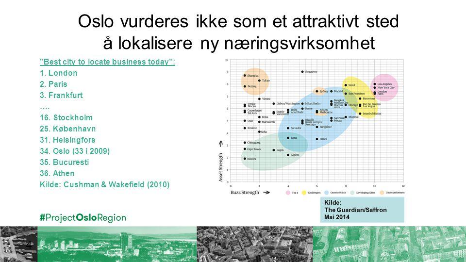 Oslo vurderes ikke som et attraktivt sted å lokalisere ny næringsvirksomhet Best city to locate business today : 1.