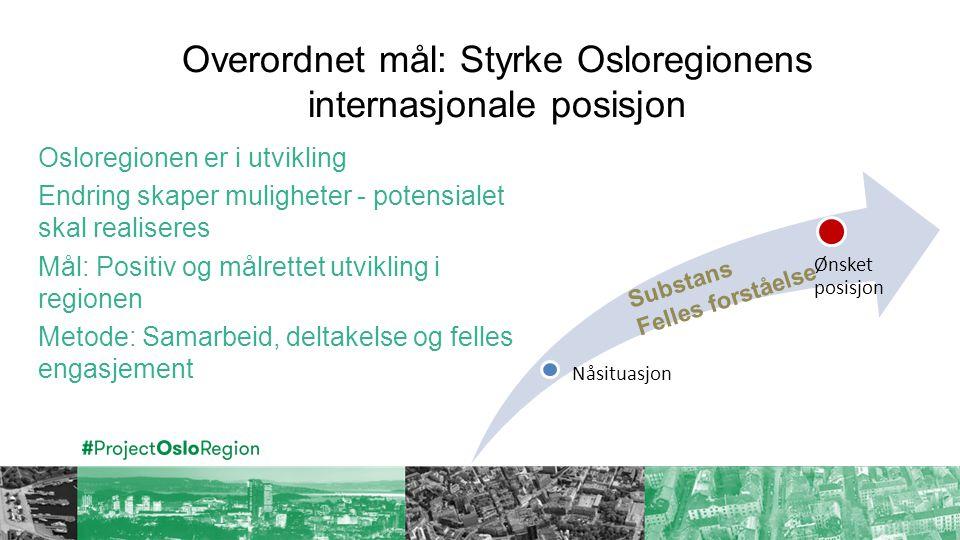 Overordnet mål: Styrke Osloregionens internasjonale posisjon Nåsituasjon Ønsket posisjon Osloregionen er i utvikling Endring skaper muligheter - potensialet skal realiseres Mål: Positiv og målrettet utvikling i regionen Metode: Samarbeid, deltakelse og felles engasjement Substans Felles forståelse