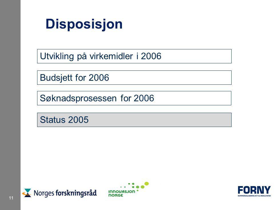 11 Disposisjon Utvikling på virkemidler i 2006 Budsjett for 2006 Søknadsprosessen for 2006 Status 2005