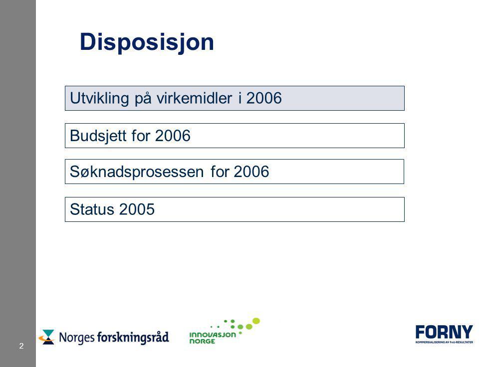 2 Disposisjon Utvikling på virkemidler i 2006 Budsjett for 2006 Søknadsprosessen for 2006 Status 2005