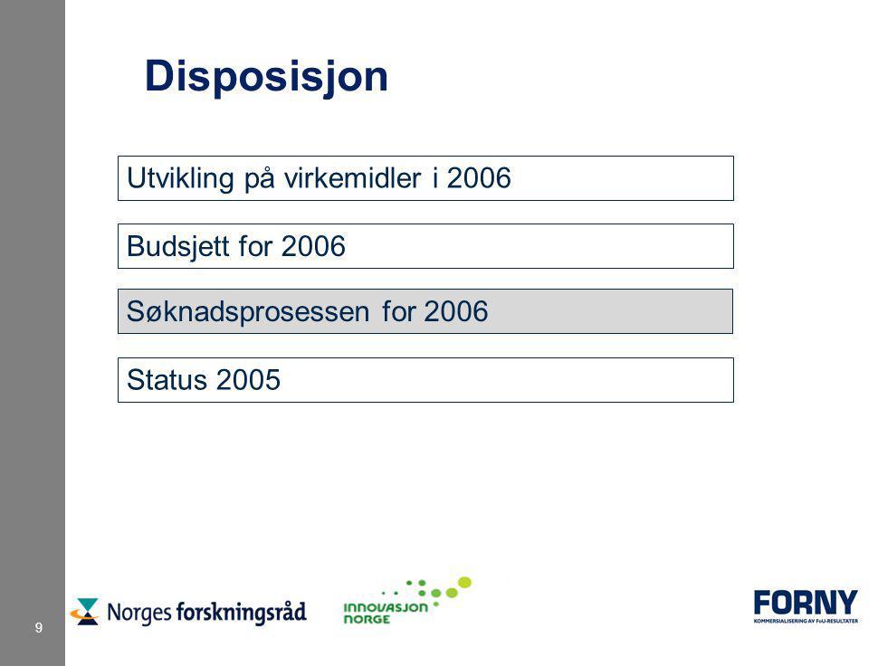 9 Disposisjon Utvikling på virkemidler i 2006 Budsjett for 2006 Søknadsprosessen for 2006 Status 2005