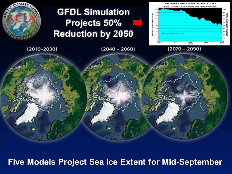 Tromsø 01.11. 2006 Nordområdene - Urfolk og helse - Sven-Roald Nystø 16 Five Models Project Sea Ice Extent for Mid-September GFDL Simulation Projects