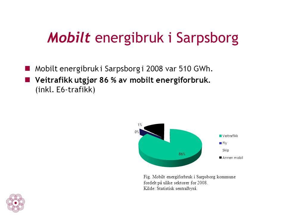 Mobilt energibruk i Sarpsborg Mobilt energibruk i Sarpsborg i 2008 var 510 GWh. Veitrafikk utgjør 86 % av mobilt energiforbruk. (inkl. E6-trafikk) Fig
