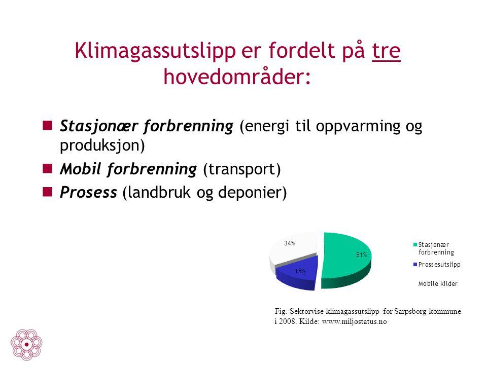 Klimagassutslipp er fordelt på tre hovedområder: Stasjonær forbrenning (energi til oppvarming og produksjon) Mobil forbrenning (transport) Prosess (la