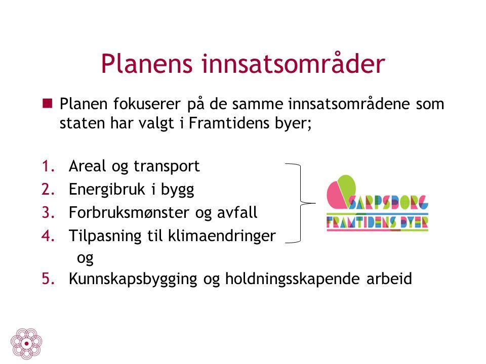 Planens innsatsområder Planen fokuserer på de samme innsatsområdene som staten har valgt i Framtidens byer; 1.Areal og transport 2.Energibruk i bygg 3
