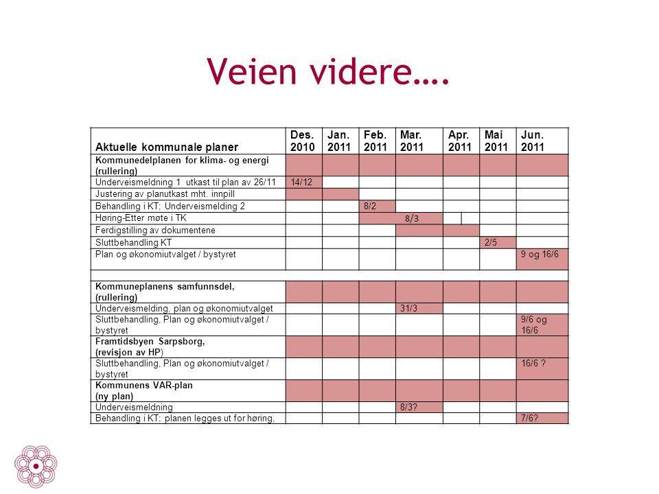 Veien videre…. Aktuelle kommunale planer Des. 2010 Jan. 2011 Feb. 2011 Mar. 2011 Apr. 2011 Mai 2011 Jun. 2011 Kommunedelplanen for klima- og energi (r