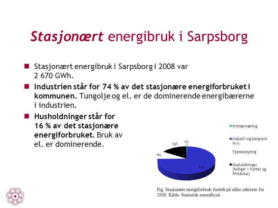 Stasjonært energibruk i Sarpsborg Stasjonært energibruk i Sarpsborg i 2008 var 2 670 GWh. Industrien står for 74 % av det stasjonære energiforbruket i