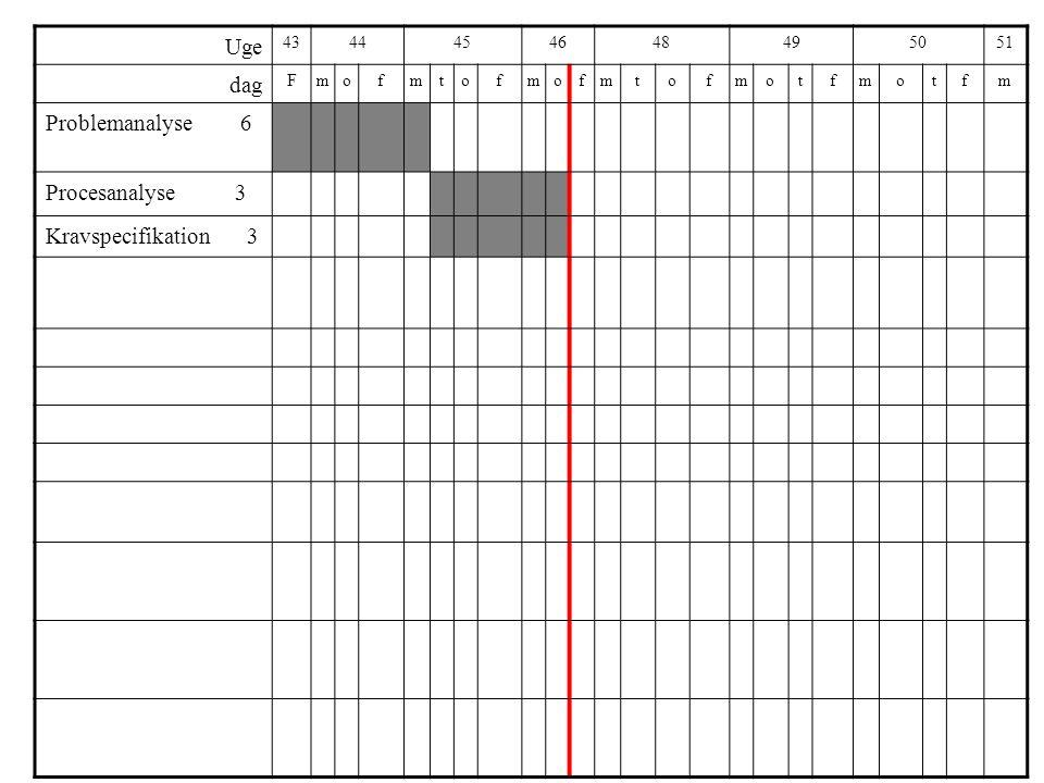 Uge 4344454648495051 dag Fmofmtofmofmtofmotfmotfm Problemanalyse 6 Procesanalyse 3 Kravspecifikation 3