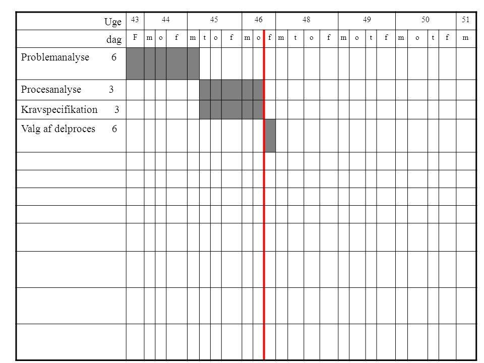 Uge 4344454648495051 dag Fmofmtofmofmtofmotfmotfm Problemanalyse 6 Procesanalyse 3 Kravspecifikation 3 Valg af delproces 6