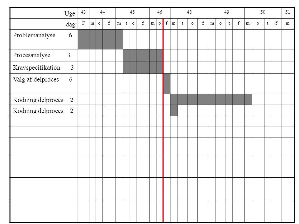 Uge 4344454648495051 dag Fmofmtofmofmtofmotfmotfm Problemanalyse 6 Procesanalyse 3 Kravspecifikation 3 Valg af delproces 6 Kodning delproces 2