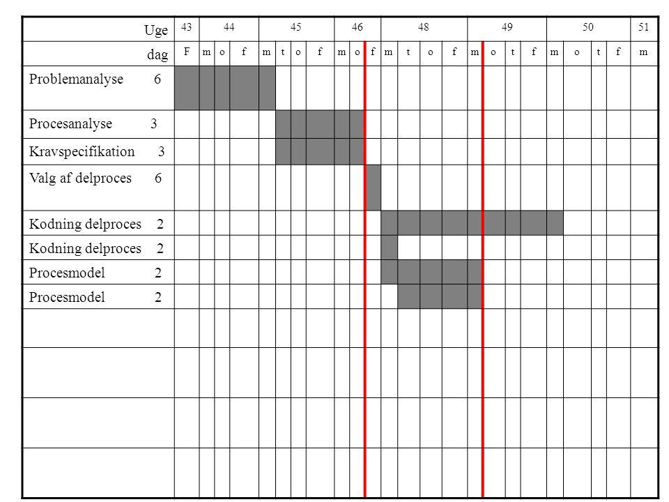 Uge 4344454648495051 dag Fmofmtofmofmtofmotfmotfm Problemanalyse 6 Procesanalyse 3 Kravspecifikation 3 Valg af delproces 6 Kodning delproces 2 Procesmodel 2