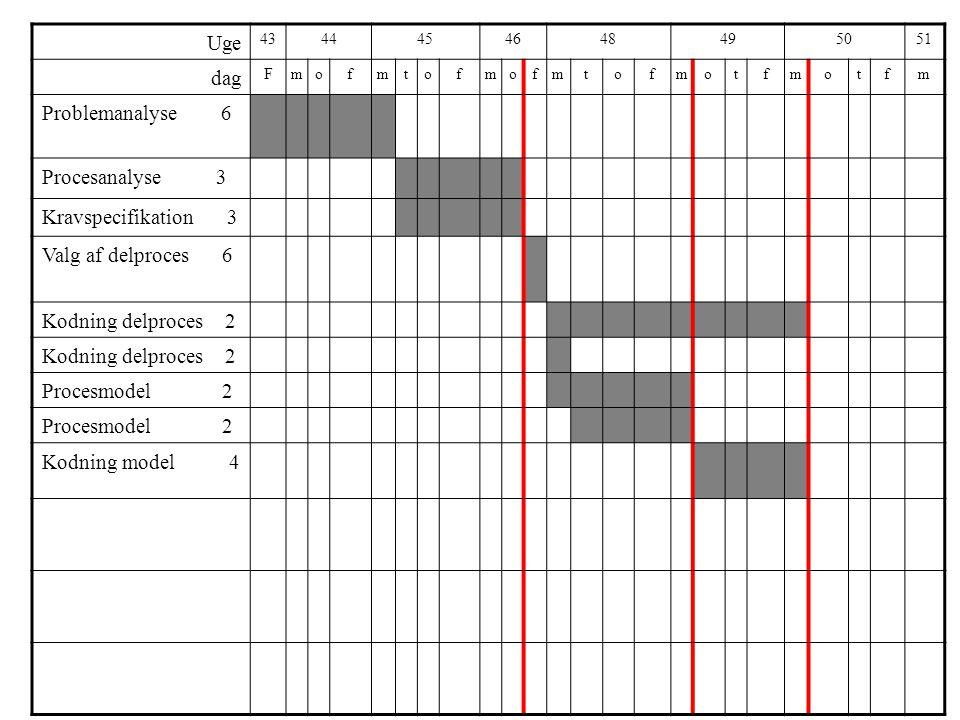 Uge 4344454648495051 dag Fmofmtofmofmtofmotfmotfm Problemanalyse 6 Procesanalyse 3 Kravspecifikation 3 Valg af delproces 6 Kodning delproces 2 Procesmodel 2 Kodning model 4