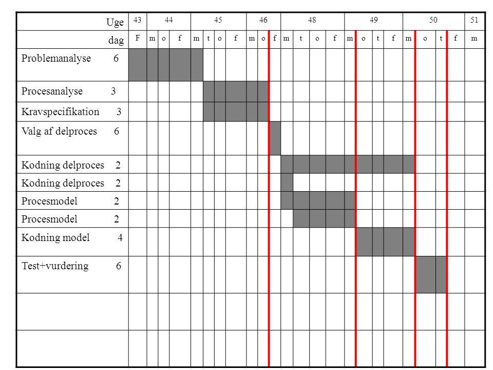 Uge 4344454648495051 dag Fmofmtofmofmtofmotfmotfm Problemanalyse 6 Procesanalyse 3 Kravspecifikation 3 Valg af delproces 6 Kodning delproces 2 Procesmodel 2 Kodning model 4 Test+vurdering 6